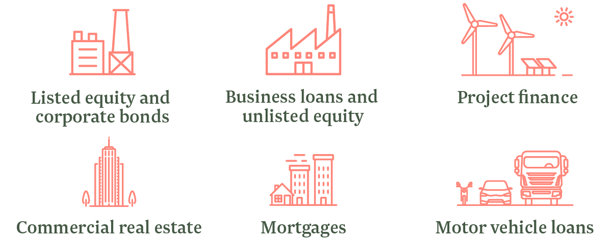 Listed equity and corporate bonds Business loans and unlisted equity Project finance Commercial real estate Mortgages Motor vehicle loans