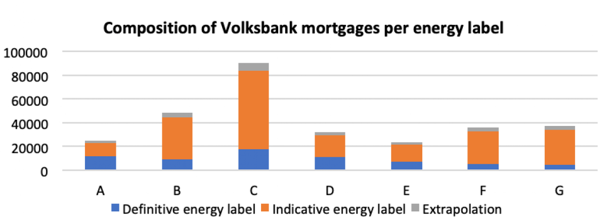 The average gas and electricity consumption per energy label were researched in the WoON2012 report and published in 'Cijfers over wonen en bouwen 2013', a report by Rijksoverheid summarizing the state of housing in the Netherlands. The average consumption per energy label can be converted to CO2-emissions by multiplying with emission factors from www.co2emissiefactoren.nl. This is 1,791 kg CO2/m3 for natural gas and 0,361 kg CO2/kWh for electricity of unknown origin (both TTW value).