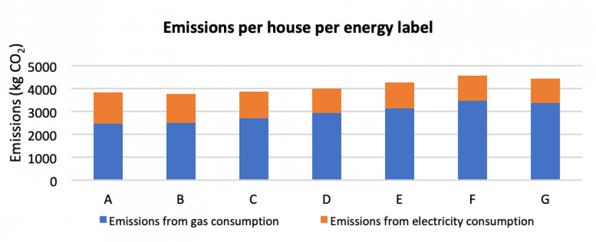 The portfolio emissions are calculated by multiplying the number of houses per energy label with the average CO2-emissions per energy label. This was 1181 ktonne CO2-emissions for Q2 2018.