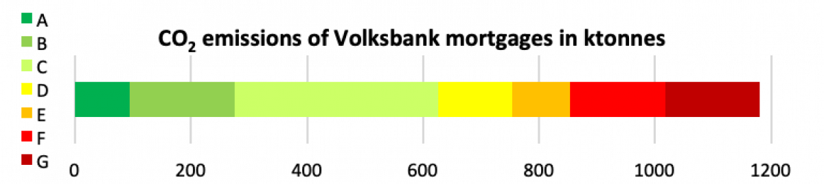 Aside from absolute and relative emissions, de Volksbank also monitors the average energy label of the mortgage portfolio. The average label is calculated by converted energy labels A through G to consecutive numbers 1 through 7 and taking the weighted average for the whole mortgage portfolio. This meant a 3,8 or average energy label D for Q2 2018.